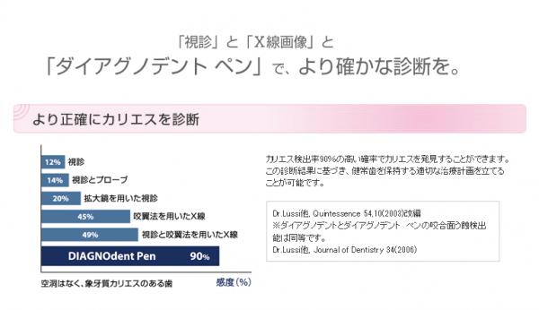 昭島市の歯科医院でダイアグノデントペンを持っている歯科医院はそれほどありません